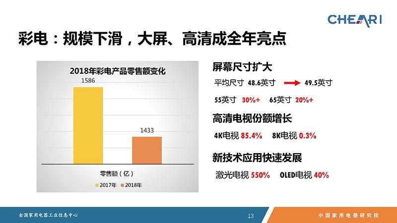 2018年中国家电行业年度报告 PPT版